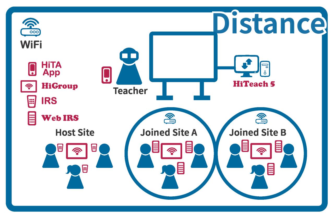 TEAM Model Distance Hybrid Learning Smarter Classroom