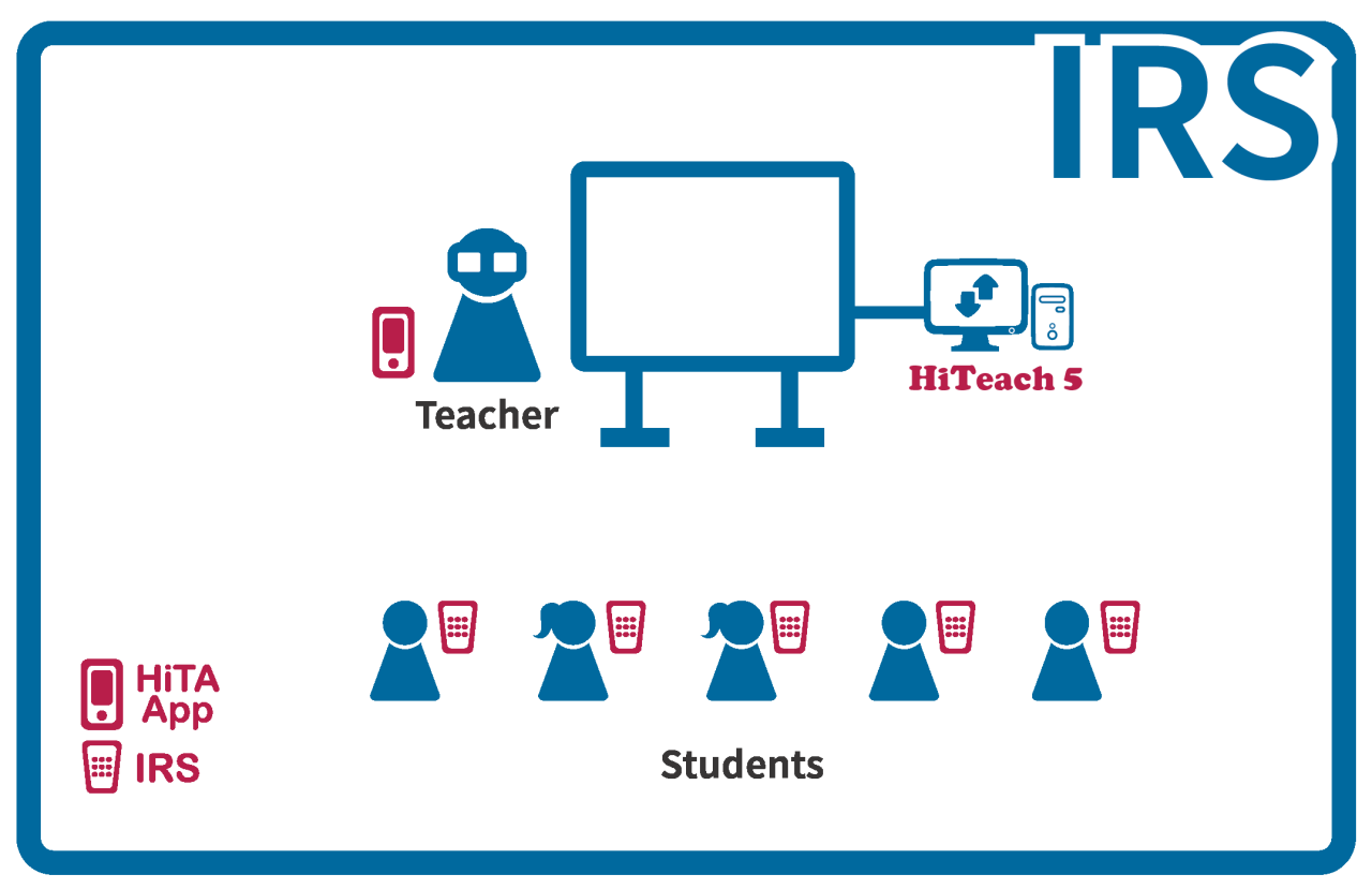TEAM Model IRS Smarter Classroom