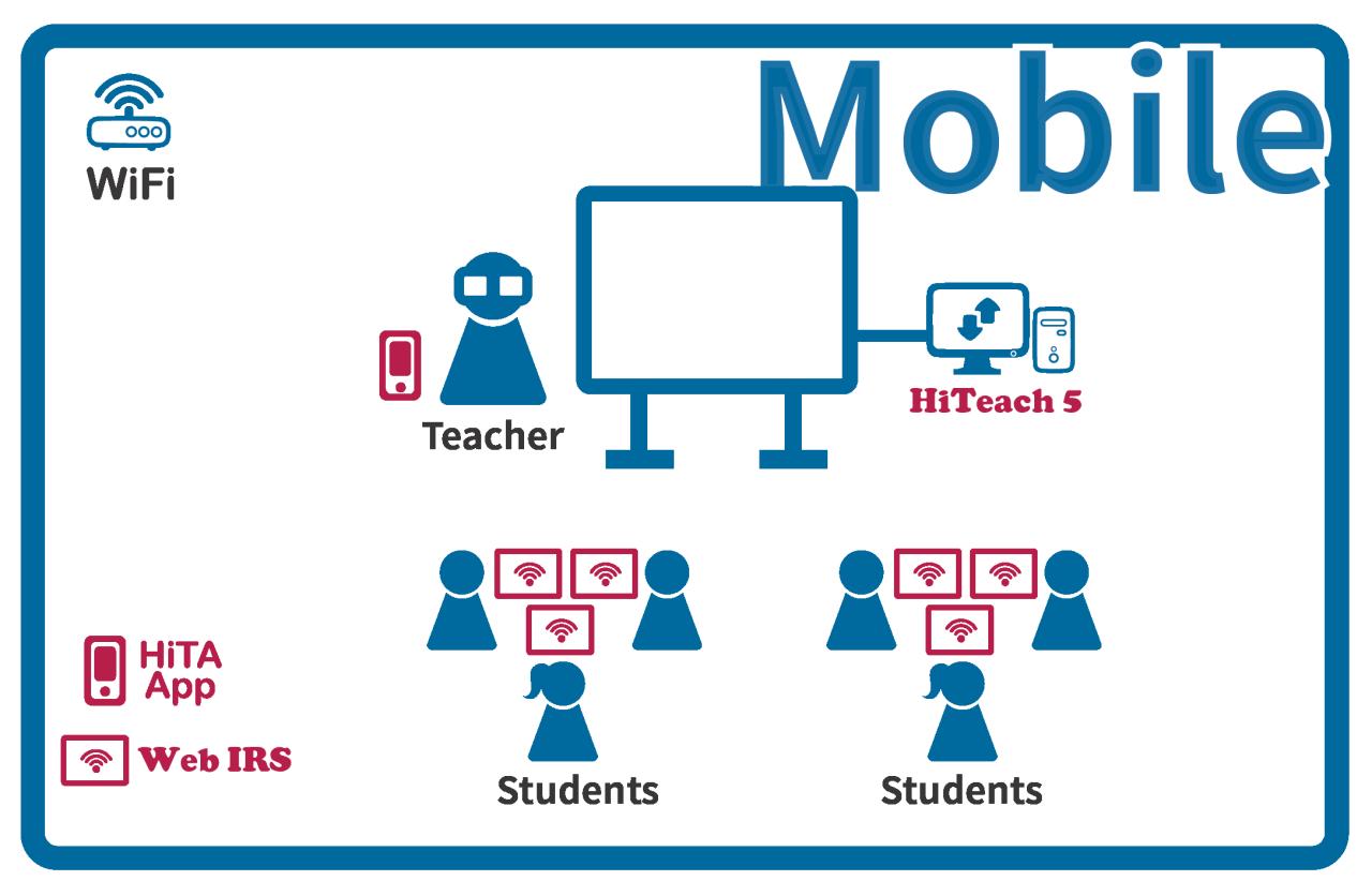 TEAM Model Mobile Smarter Classroom
