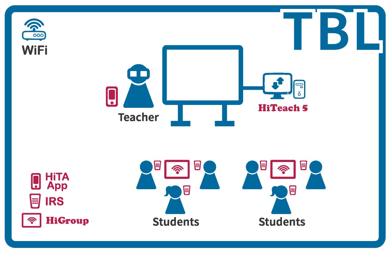 TEAM Model TBL Smarter Classroom